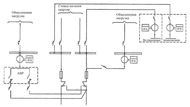 Схема учета электроэнергии в жилых домах высотой 10 этажей и выше