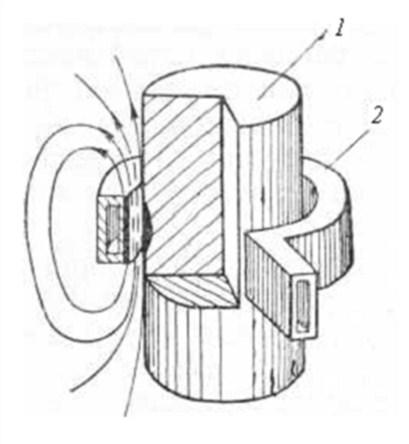 Рис. 4.10.  Схема индукционного нагревателя: 1 - нагреваемая деталь; 2 - индуктор.  Индукторы 2 изготавливаются из...