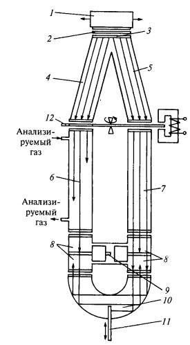 Схема оптических каналов