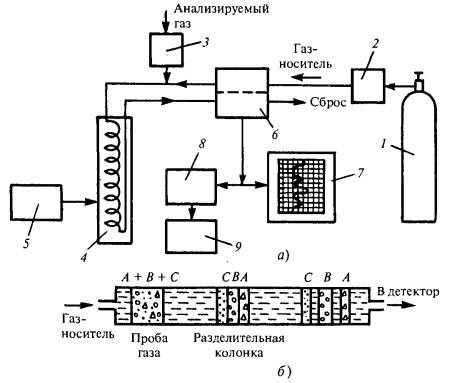 Рис. 1. Принципиальная схема газового хроматографа.  1 - баллон; 2 - регулятор; 3 - дозатор; 4 - разделительная...