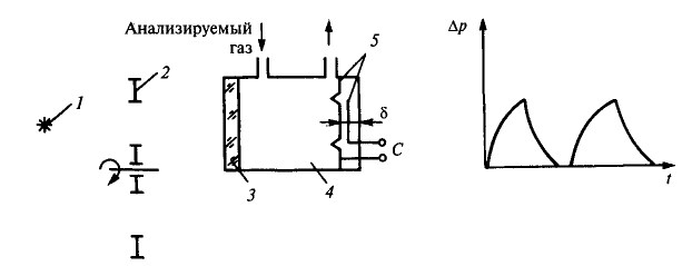 Рис. 2. Принципиальная схема оптико-акустического лучеприемника.