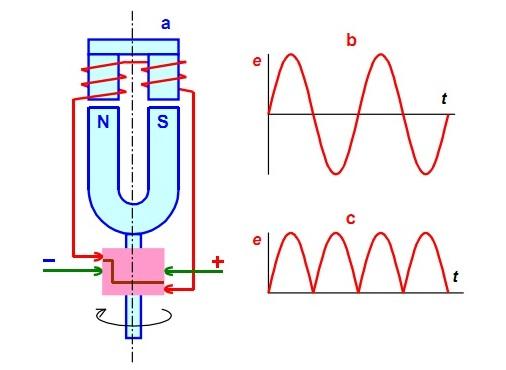 униполярный генератор