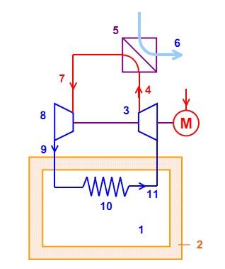 Рис. 1. Принципиальная схема газокомпрессорного холодильника.  Газокомпрессорный холодильник основывается на процессе...