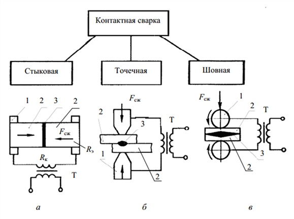 Электрические установки для электросварки