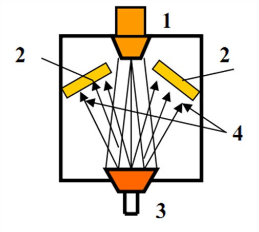 Схема напыления в плазмотроне: 1 - плазмотрон, 2 - подложки, 3 - тигель с напыляемым материалом, 4 - потоки атомов.