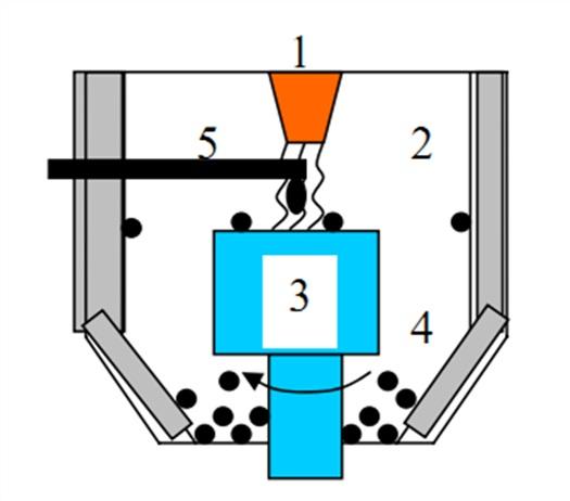 Схема процесса плазменного получения порошков: 1 - плазмотрон, 2 - камера, 3 - вращающийся кристаллизатор, 4...
