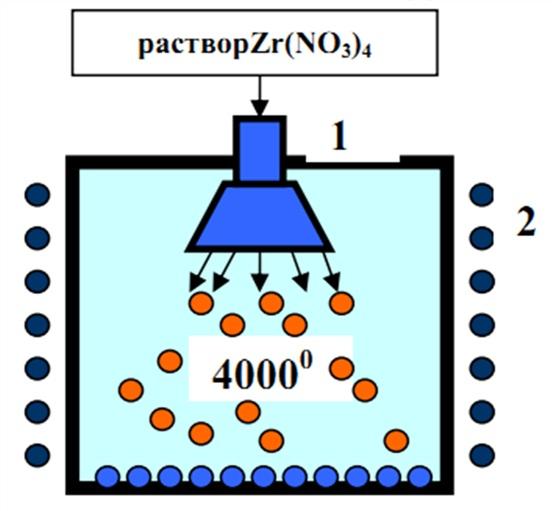 Плазмотрон.  Технология плазменной плавки, плавления, напыления.  Плазменное получение порошков.