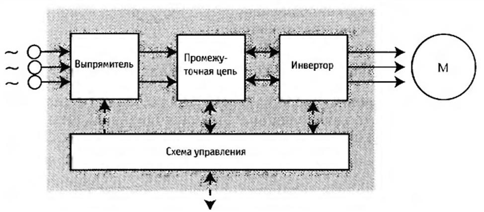 Рис. 1. Блок-схема преобразователя частоты.  Однако основополагающие принципы, заложенные в преобразователях частоты...