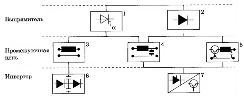 Различные принципы построения/управления преобразователей частоты