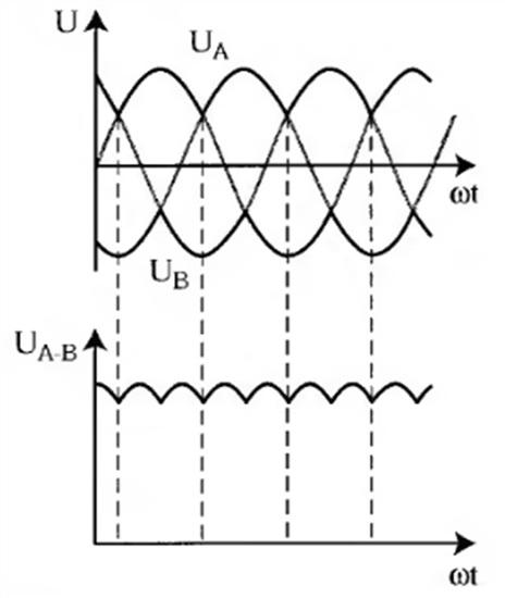 Выходное напряжение неуправляемого трехфазного выпрямителя