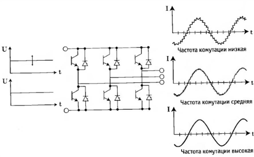 Инвертор для изменяющегося или неизменного напряжения промежуточной цепи и зависимость выходного тока от частоты коммутации инвертора