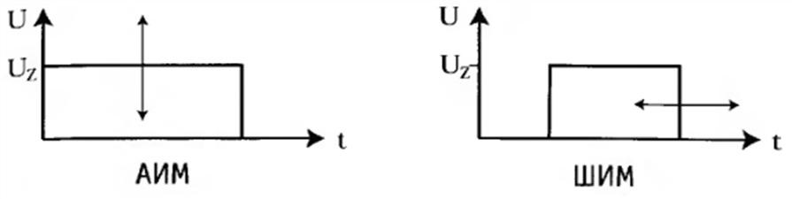 Модуляция амплитуды и длительности импульсов