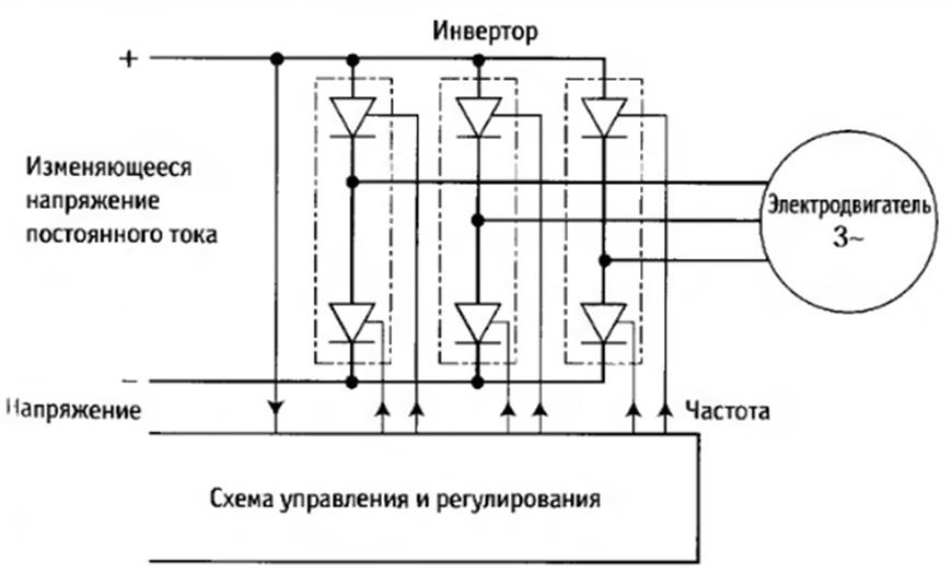 Регулирование частоты с помощью напряжения промежуточной цепи