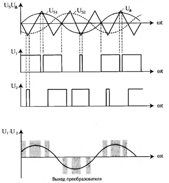 Принцип действия синусоидально-управляемой ШИМ (с двумя опорными напряжениями)