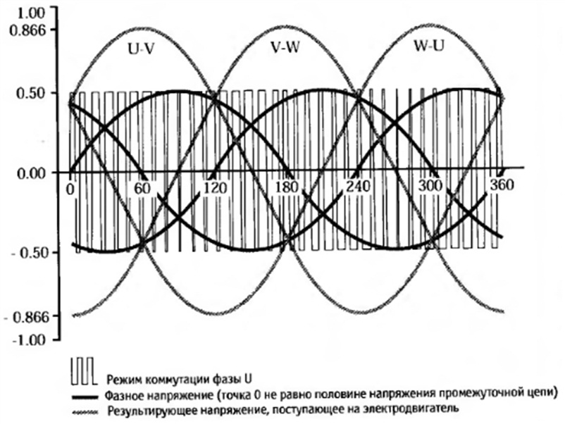 Выходное напряжение синусоидально-управляемой ШИМ