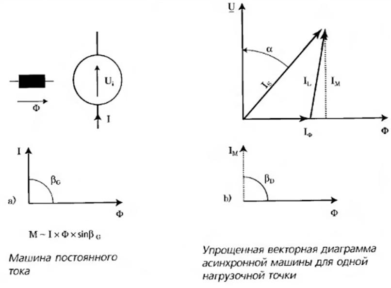 Сравнение машины постоянного тока и асинхронной машины переменного тока