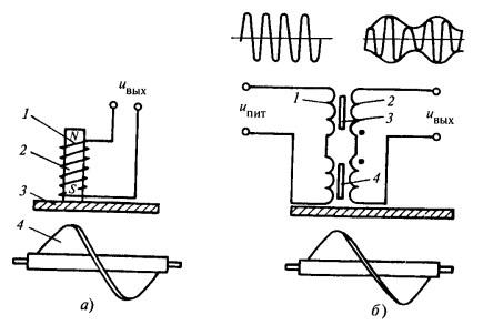 турбинных расходомеров
