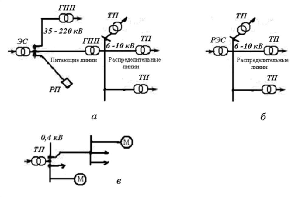 Схемы электроснабжения. Схема