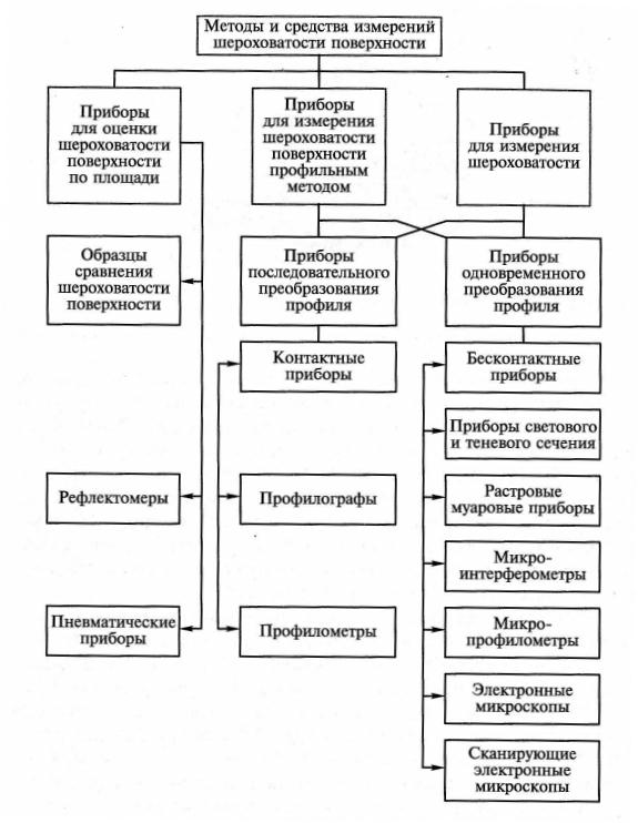 бесконтактные методы измерения электроэнергетических параметров.