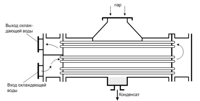 Схему смесительного теплообменника Теплообменник кожухотрубный (кожухотрубчатый) типа ККВ Челябинск