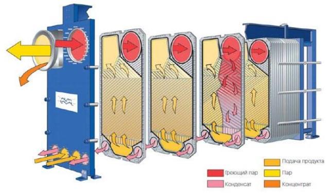 Теплообменник зимнего холода t20-pfg alfa-laval схема обвязки пластинчатого теплообменника теплопункта
