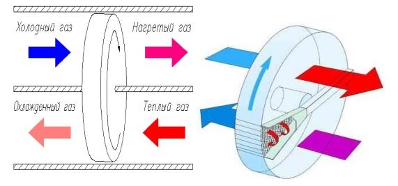 Регенеративные теплообменники виды Кожухотрубный испаритель Alfa Laval DH3-322 Северск
