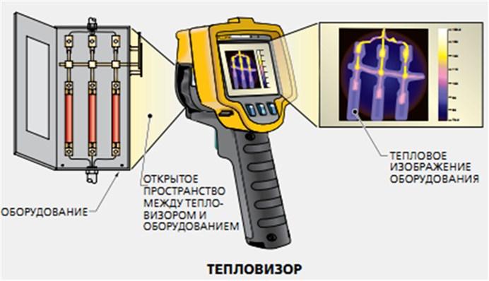 Тепловизор – это прибор