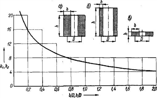 Рис. 3-1.  Схема включения токоограничивающих реакторов: а - одинарных; б - сдвоенных.