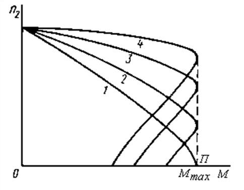 Механические характеристики асинхронного двигателя с фазным ротором<br />
