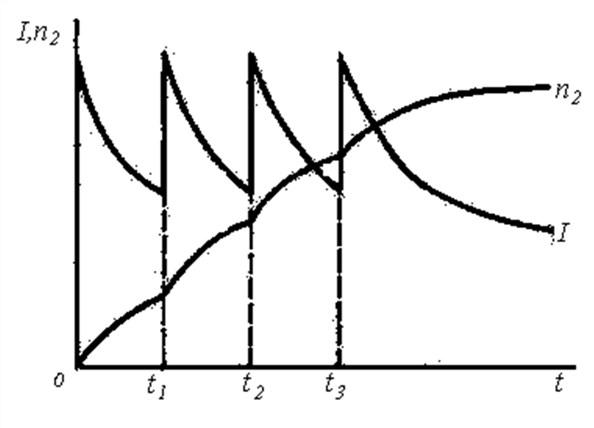 Изменение тока статора и частоты вращения ротора асинхронного двигателя с фазным ротором во время пуска