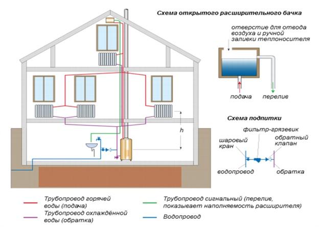 Циркуляция воды в системе отопления